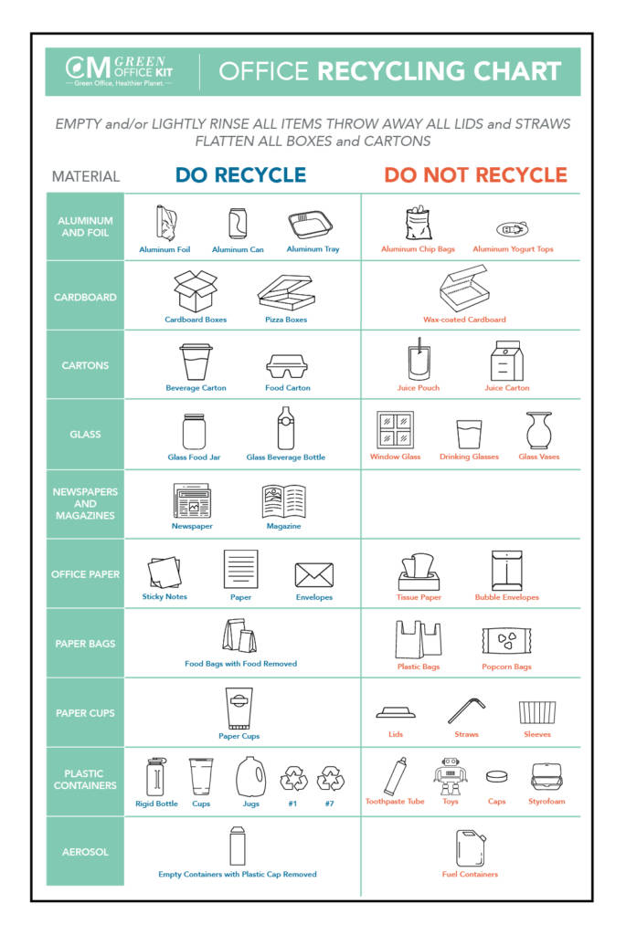 Green Home Office Kit Recycling Chart
